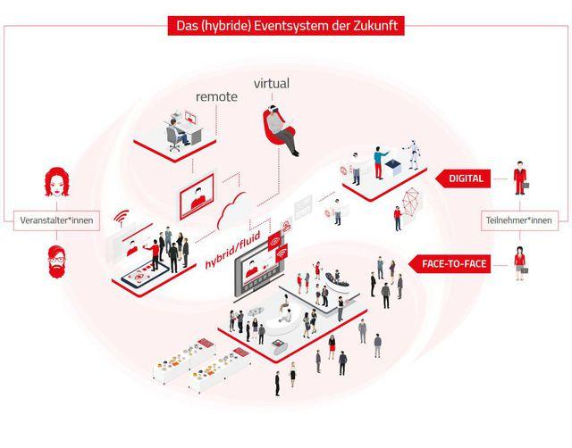 Abb. Business Events der Zukunft